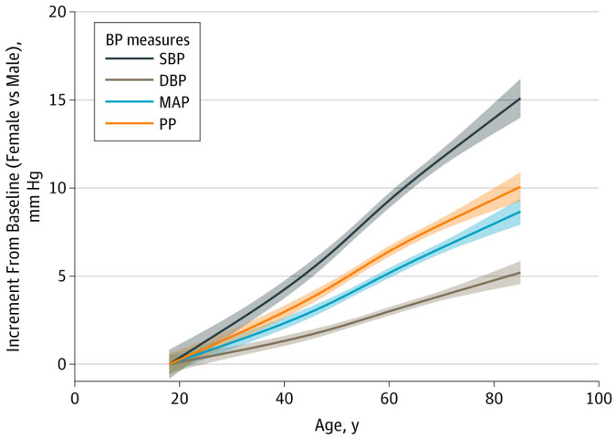 Graphs of Significant and Important Differences Exist Between the Sexes in the Trajectory of Blood Pressure for the Ebinger Research Labortory