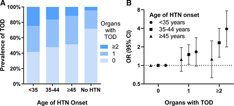 Graphs of Earlier High Blood Pressure Onset Associated With End-Organ Dysfunction for the Ebinger Research Labortory